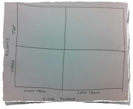 Client Categorisation Matrix