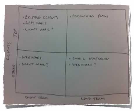 Client Categorisation Matrix Example